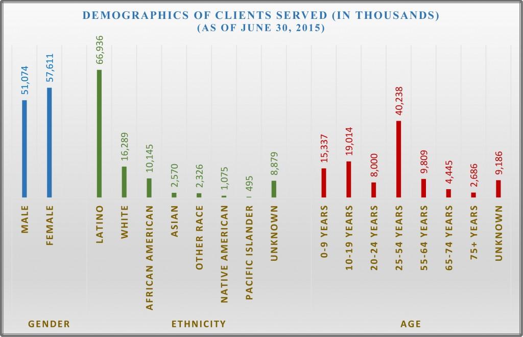 Demographics6F